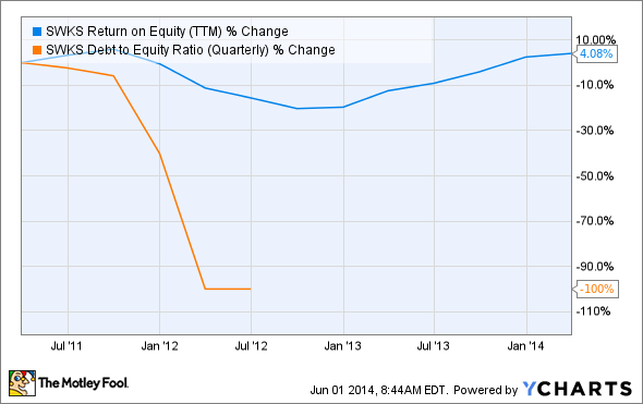 SWKS Return on Equity (TTM) Chart