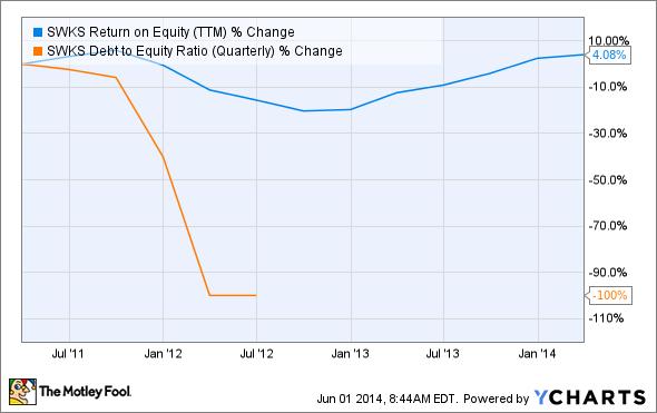 SWKS Return on Equity (TTM) Chart