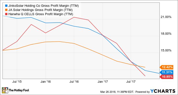 JKS Gross Profit Margin (TTM) Chart