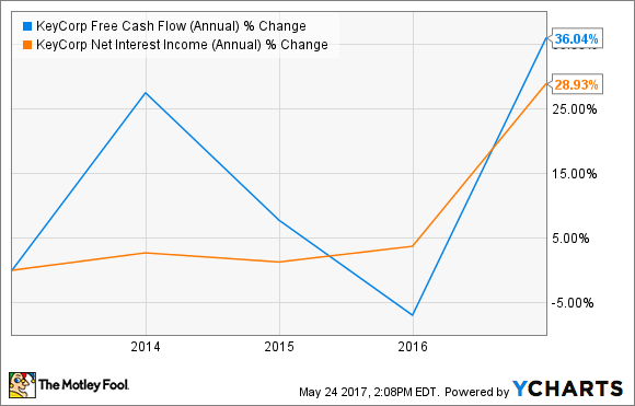 KEY Free Cash Flow (Annual) Chart