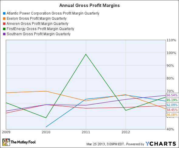 AT Gross Profit Margin Quarterly Chart