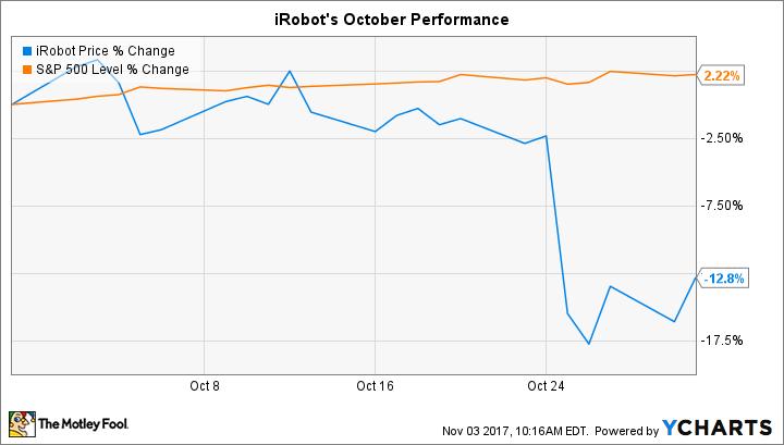 Citybizlist Boston Why Irobot Stock Fell 13 In October