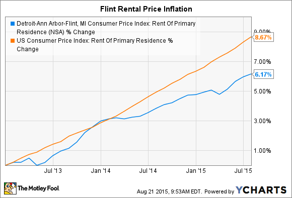 Detroit-Ann Arbor-Flint, MI Consumer Price Index: Rent Of Primary Residence Chart