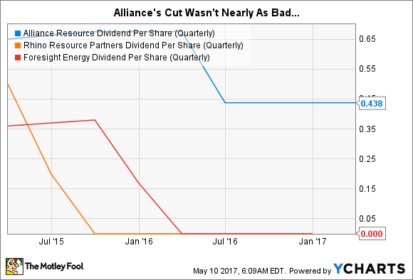 ARLP Dividend Per Share (Quarterly) Chart