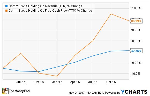 COMM Revenue (TTM) Chart