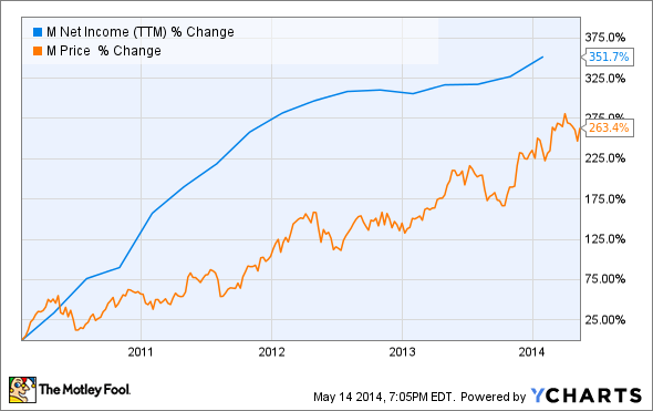 M Net Income (TTM) Chart