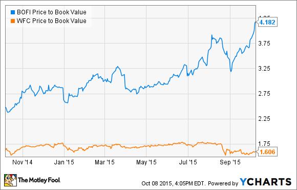 BOFI Price to Book Value Chart