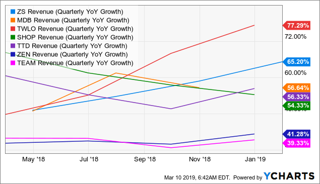 ZS Revenue (Quarterly YoY Growth) Chart