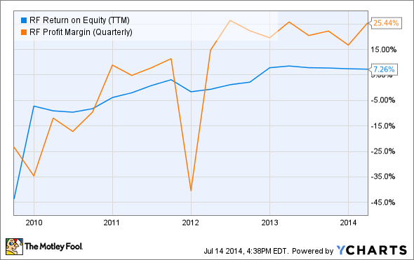 RF Return on Equity (TTM) Chart