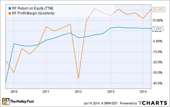 RF Return on Equity (TTM) Chart