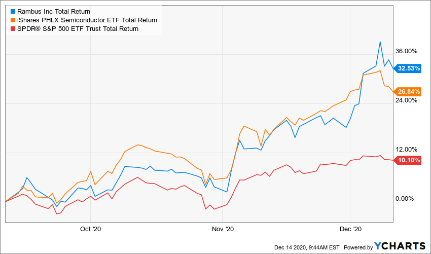 RMBS Total Return Level Chart