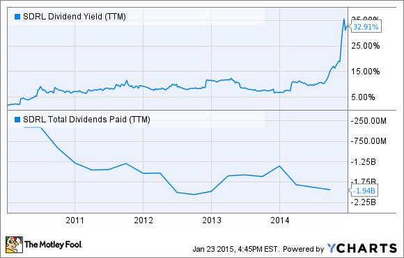 SDRL Dividend Yield (TTM) Chart