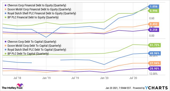 CVX Financial Debt to Equity (Quarterly) Chart