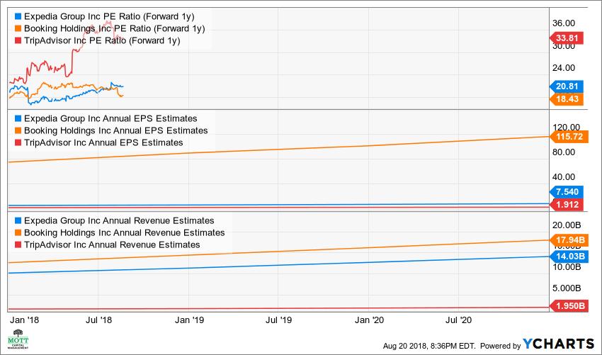 EXPE PE Ratio (Forward 1y) Chart