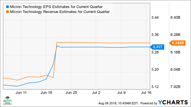 MU EPS Estimates for Current Quarter Chart