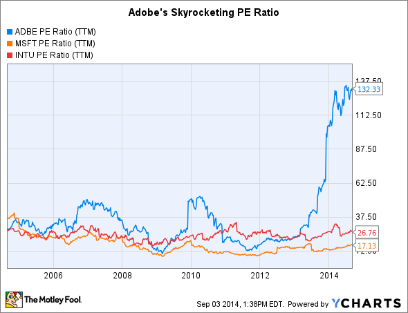 ADBE PE Ratio (TTM) Chart