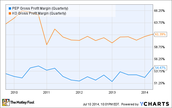 PEP Gross Profit Margin (Quarterly) Chart