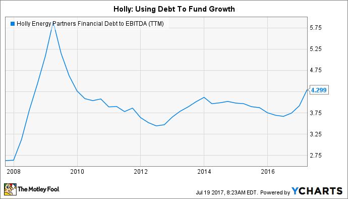 HEP Financial Debt to EBITDA (TTM) Chart