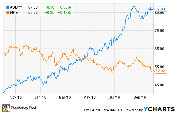 Secreto Discutir guión  Adidas Goes on the Offensive -- Should Nike Inc. Investors Worry? | The  Motley Fool