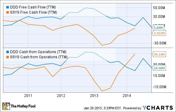 DDD Free Cash Flow (TTM) Chart