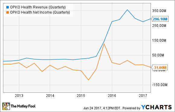 OPK Revenue (Quarterly) Chart