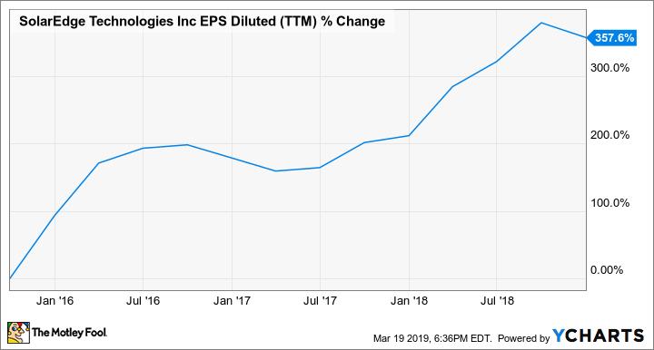 SEDG EPS Diluted (TTM) Chart