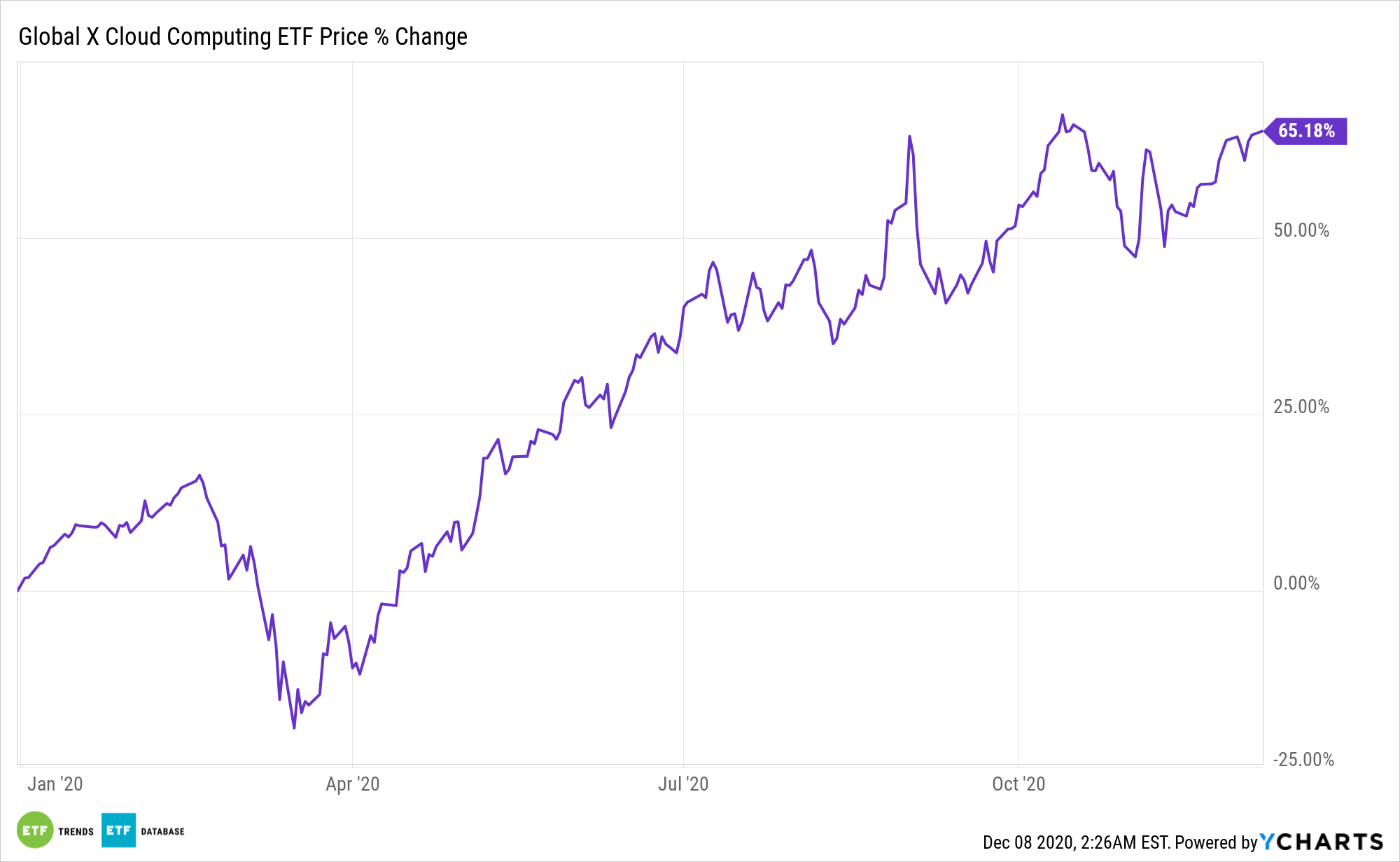 No Clouds On The Horizon For This Bright Tech Etf Etf Trends