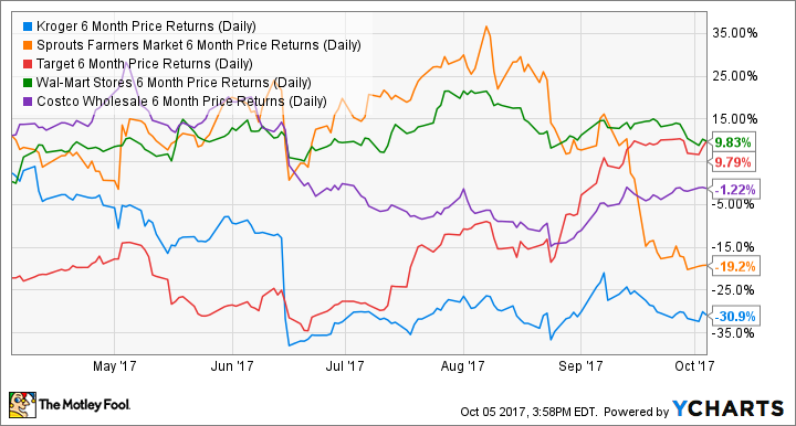 KR 6 Month Price Returns (Daily) Chart