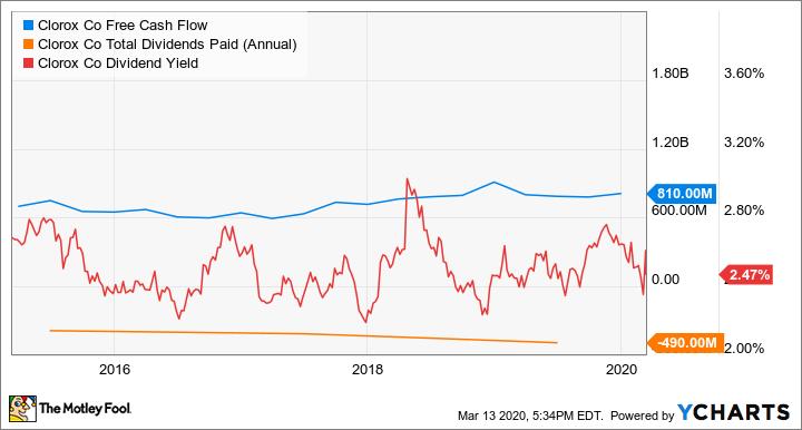 CLX Free Cash Flow Chart