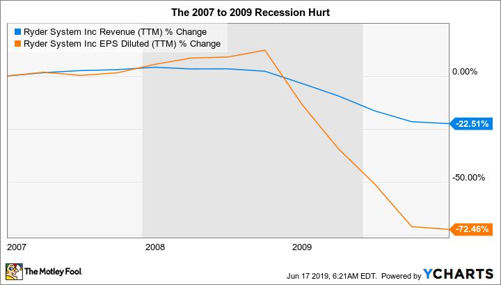 R Revenue (TTM) Chart