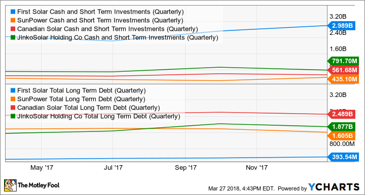 FSLR Cash and Short Term Investments (Quarterly) Chart