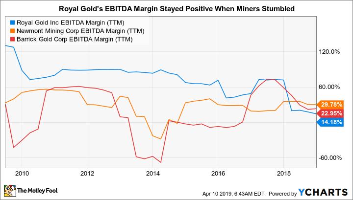 RGLD EBITDA Margin (TTM) Chart