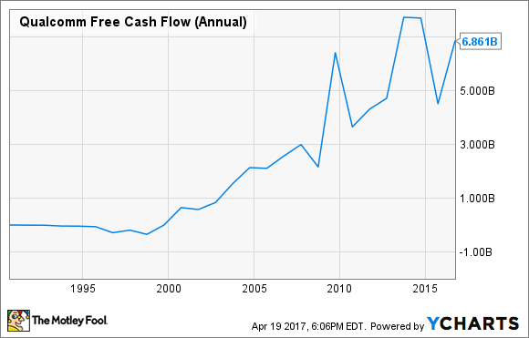 QCOM Free Cash Flow (Annual) Chart