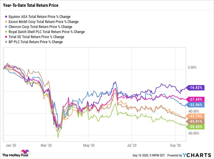 EQNR Total Return Price Chart
