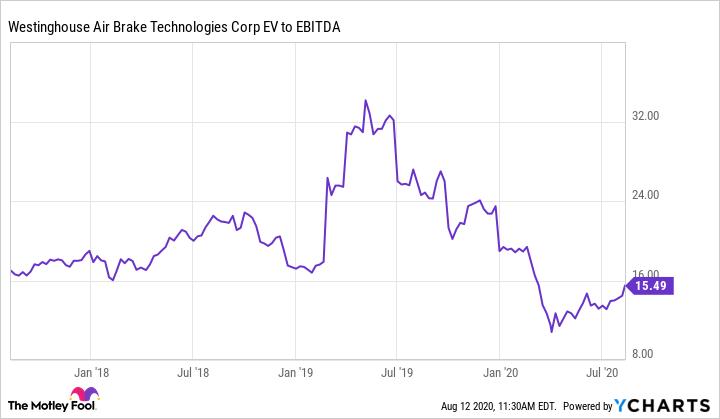WAB EV to EBITDA Chart