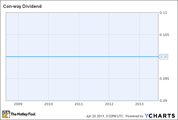 CNW Dividend Chart