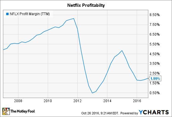 NFLX Profit Margin (TTM) Chart