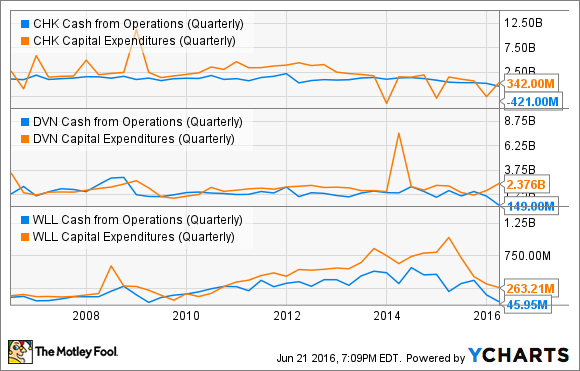 CHK Cash from Operations (Quarterly) Chart
