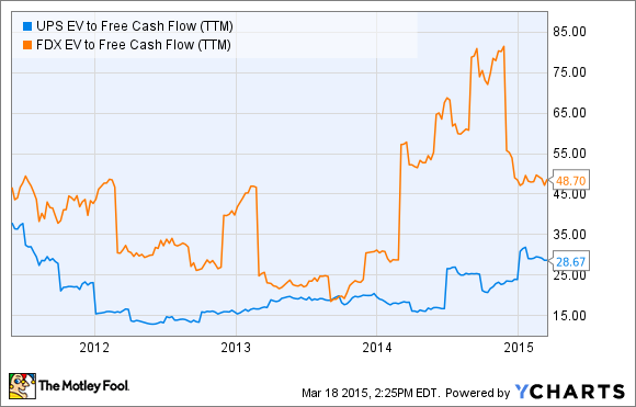 UPS EV to Free Cash Flow (TTM) Chart