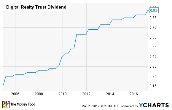 DLR Dividend Chart