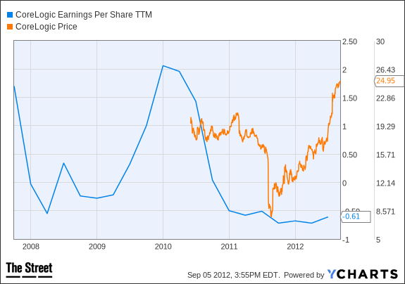 CLGX Earnings Per Share TTM Chart