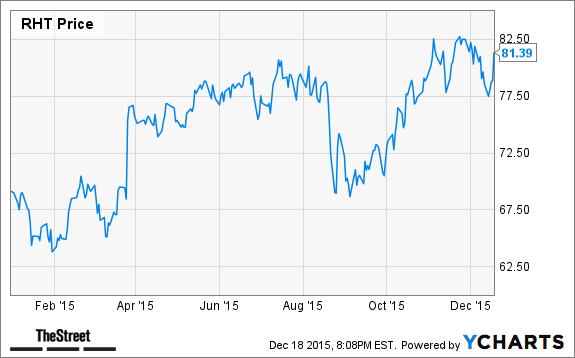 Jim Cramers Top Takeaways Red Hat Isis Pharmaceuticals