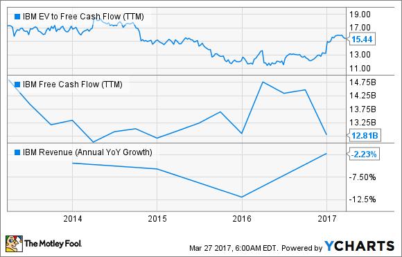 IBM EV to Free Cash Flow (TTM) Chart