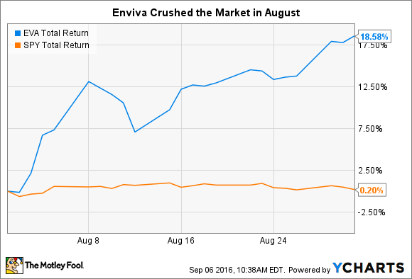 EVA Total Return Price Chart