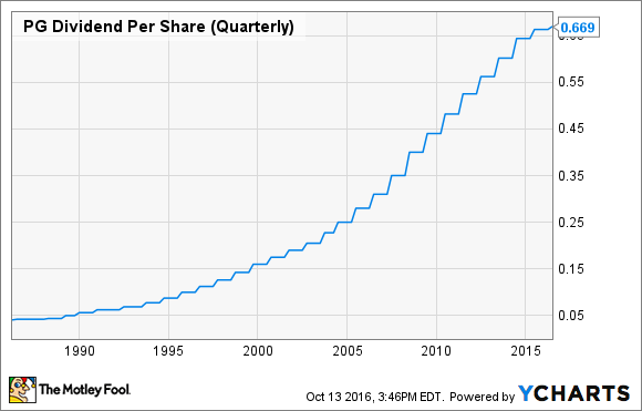 PG Dividend Per Share (Quarterly) Chart