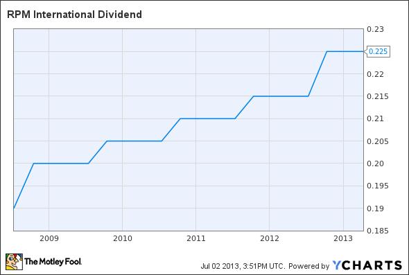 RPM Dividend Chart