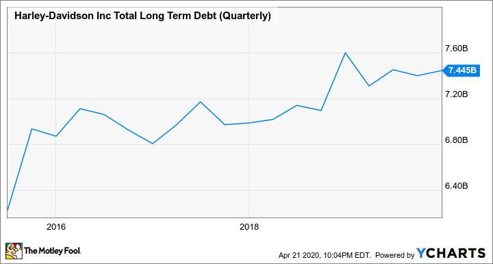 HOG Total Long Term Debt (Quarterly) Chart