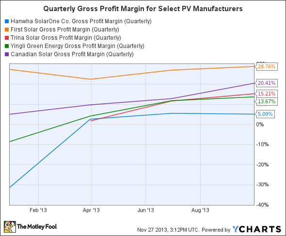 HSOL Gross Profit Margin (Quarterly) Chart