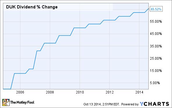 DUK Dividend Chart