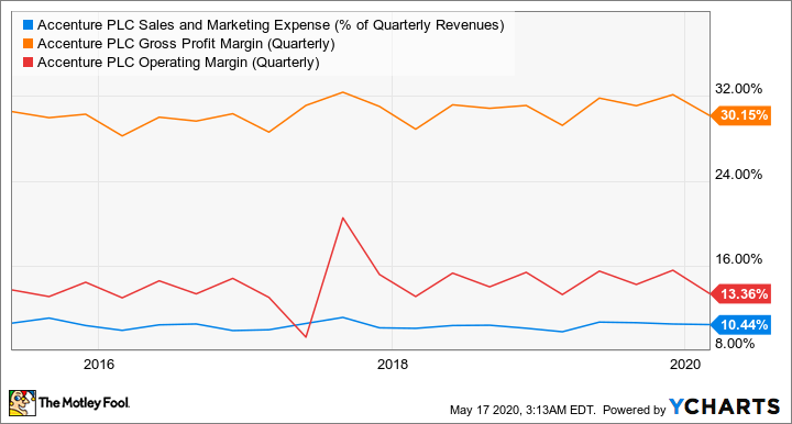 ACN Sales and Marketing Expense (% of Quarterly Revenues) Chart